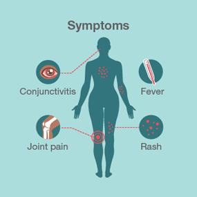symptoms285x285
